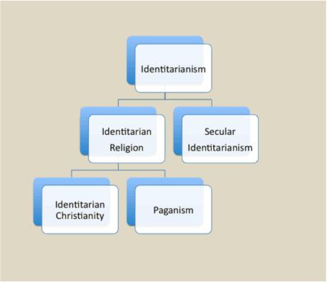 Identitarian Religion